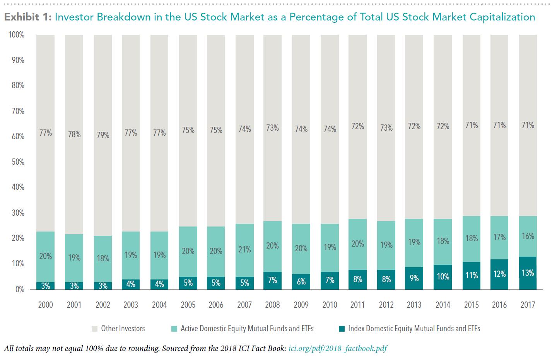 Investor Breakdown