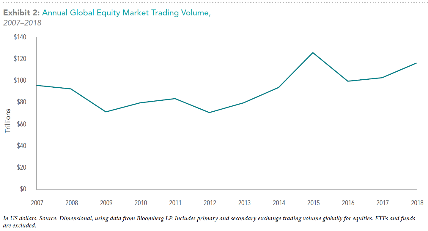 Annual-Global-Equity-Market-Trading-Volume--DFA-chart