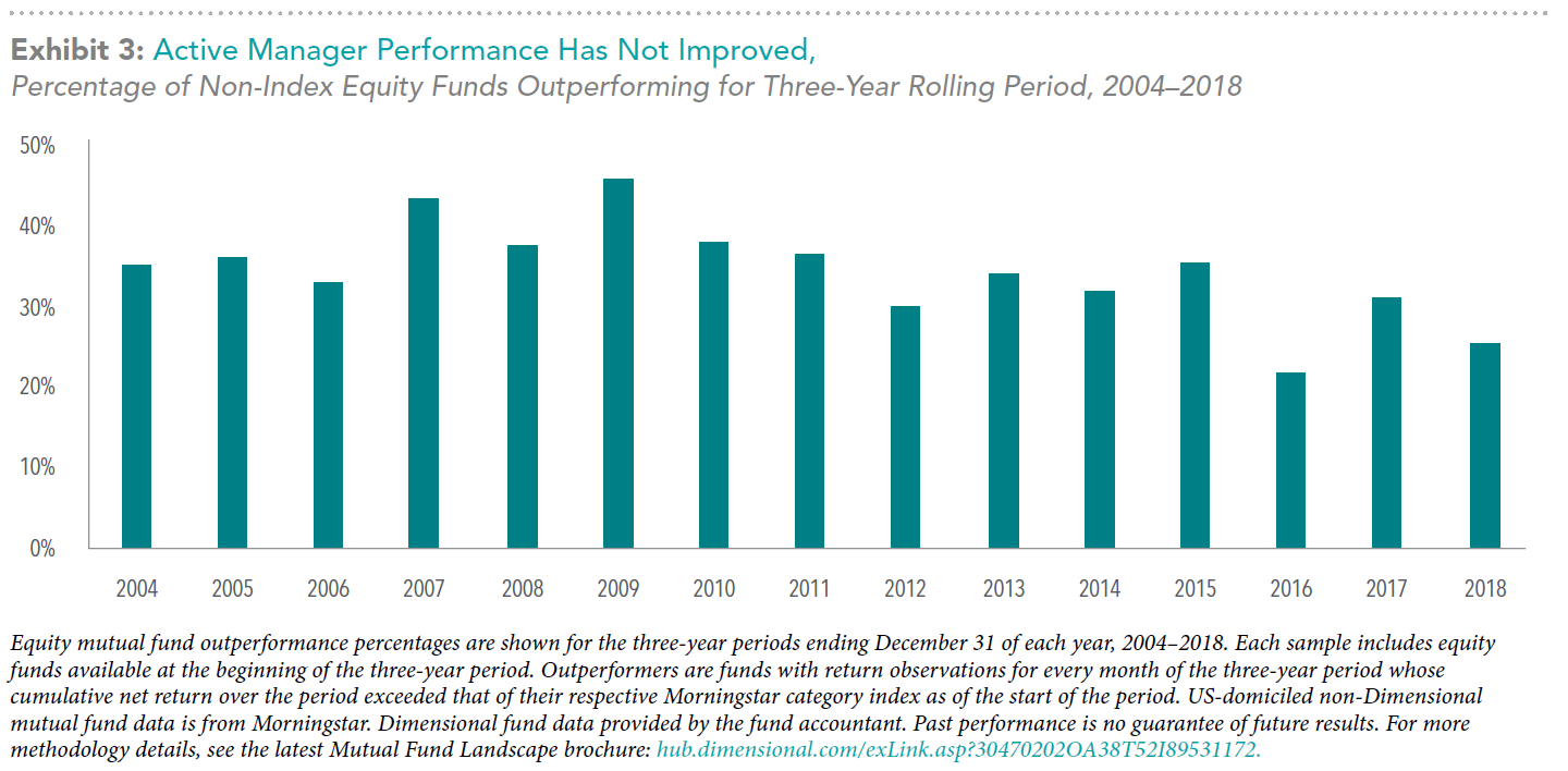 Active-Manager-Performance-Has-not-Improved---DFA-chart