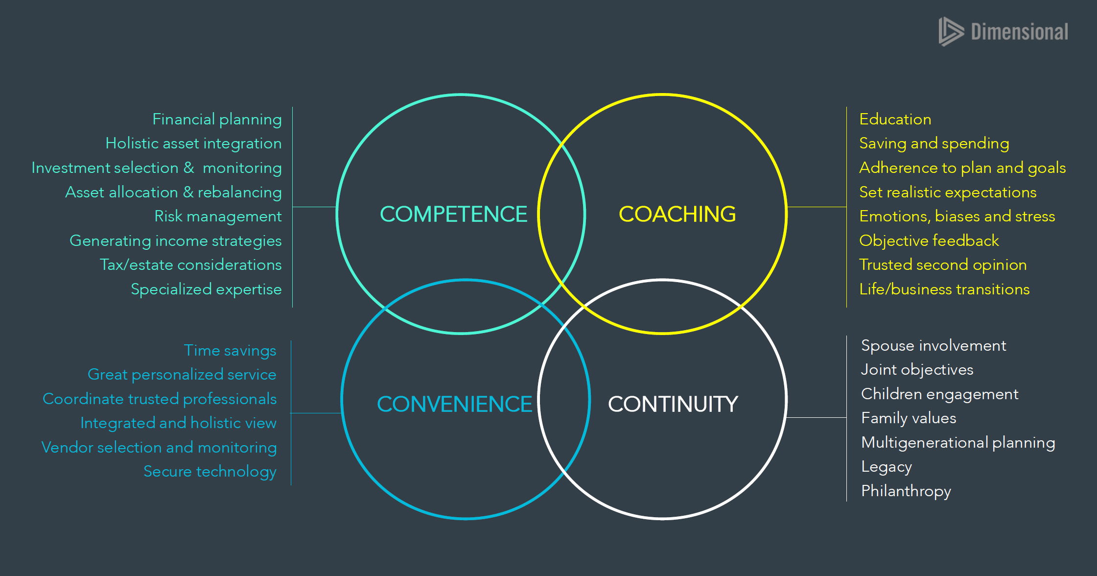 Competence, Coaching, Convenience, Continuity