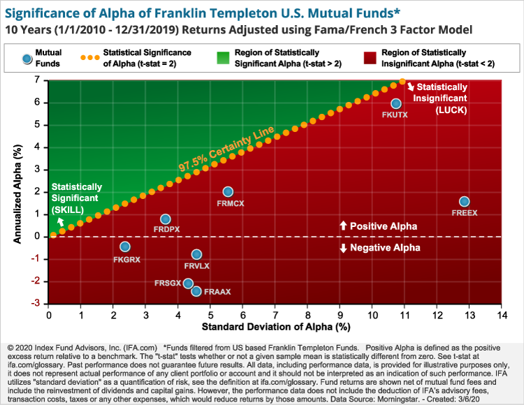Significance of Alpha of Franklin Templeton U.S. Mutual Funds*