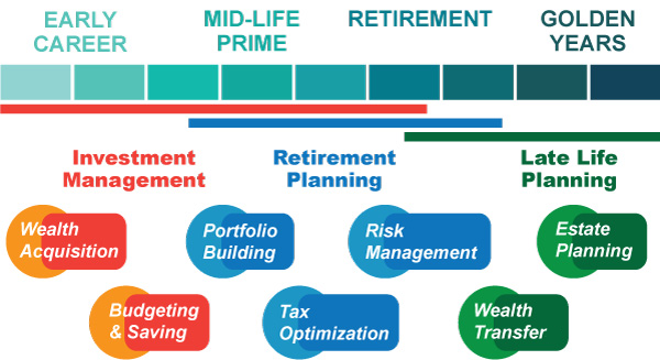 retirement path
