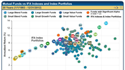 A Graphical View of the Mutual Fund Landscape