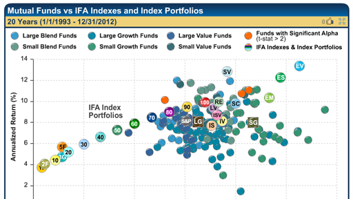 Chart on Mutual Funds vs Indexes