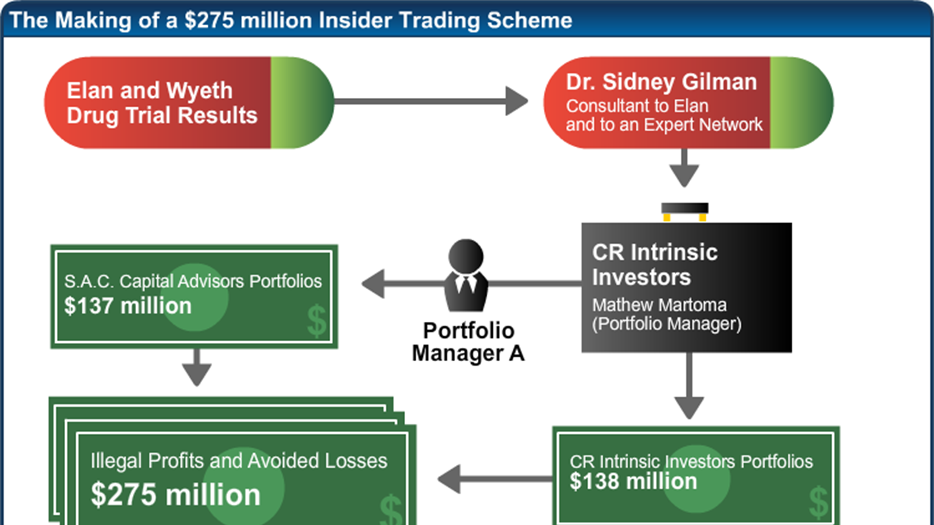 The Making of a $275 million Insider Trading Scheme