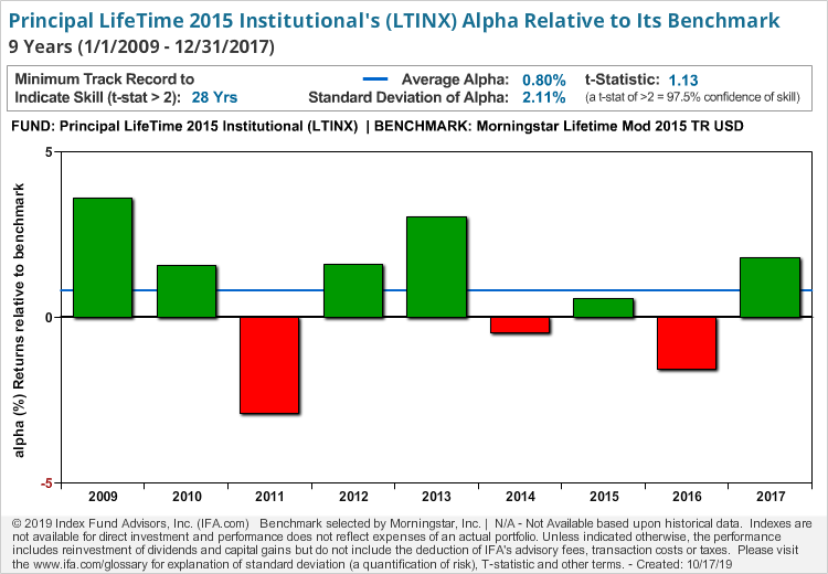 Principal LifeTime 2015 Institutional