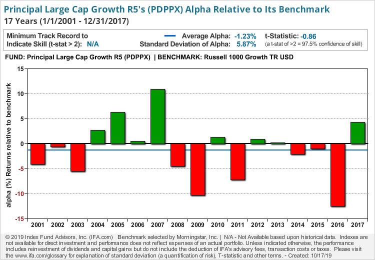 Principal Large Cap Growth R5