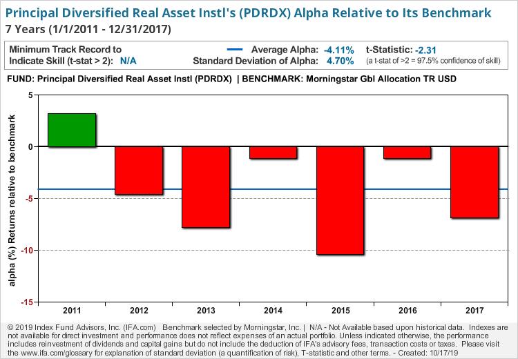 Principal Diversified Real Asset Instl