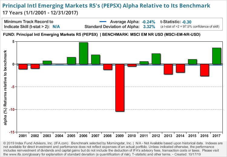 Principal Intl Emerging Markets R5