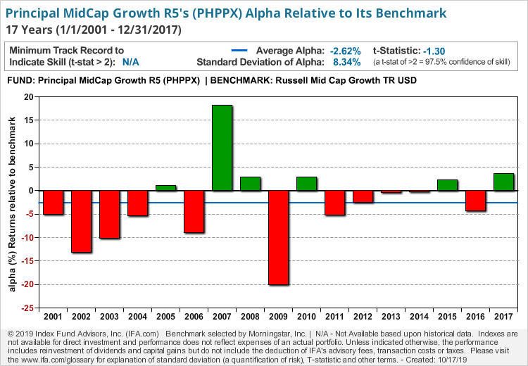 Principal MidCap Growth R5
