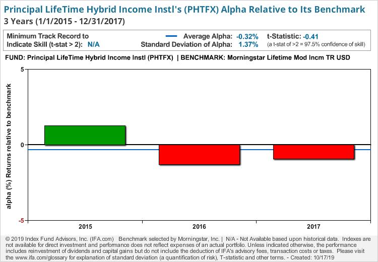 Principal LifeTime Hybrid Income Instl
