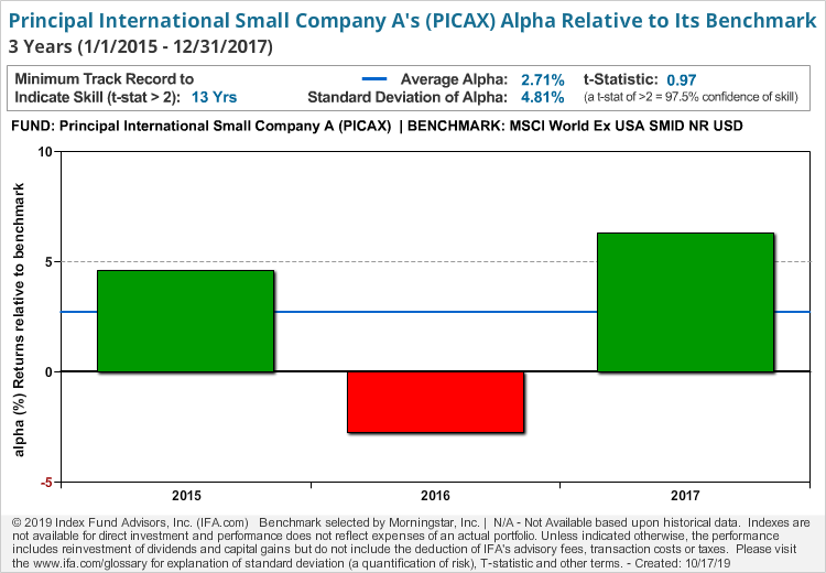 Principal International Small Company A