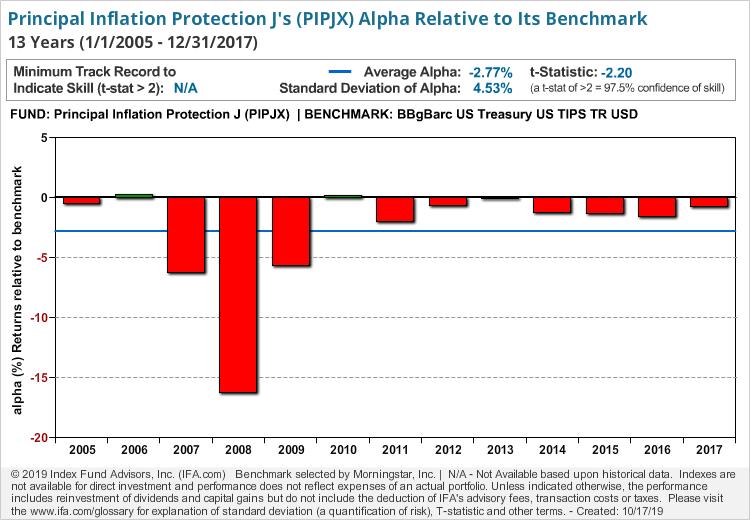 Principal Inflation Protection J