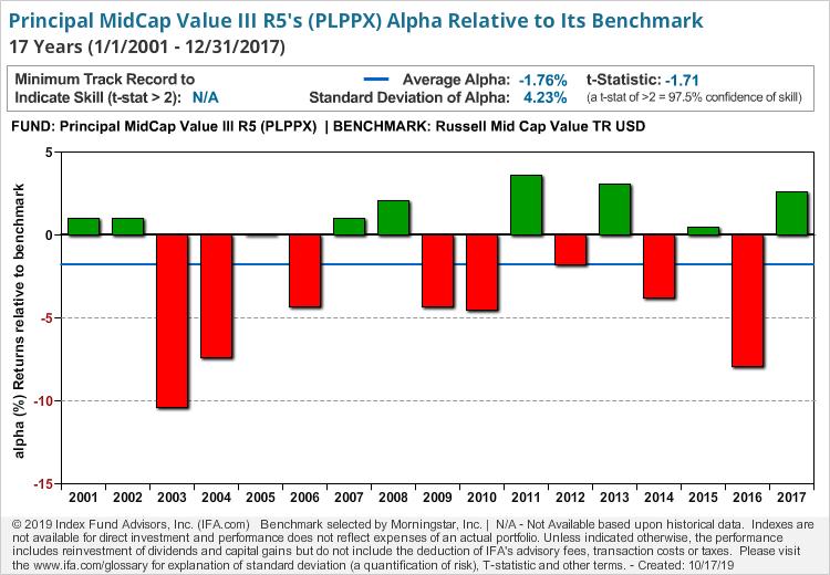 Principal MidCap Value III R5