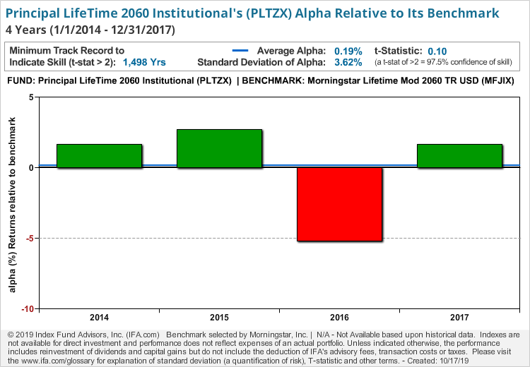 Principal LifeTime 2060 Institutional