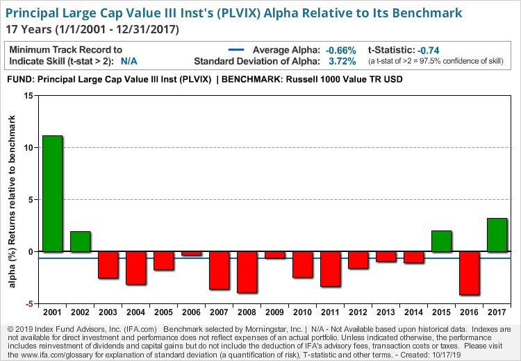 Principal Large Cap Value III Inst