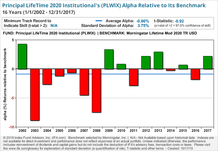 Principal LifeTime 2020 Institutional
