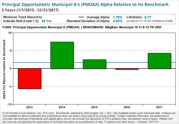 Principal Opportunistic Municipal A