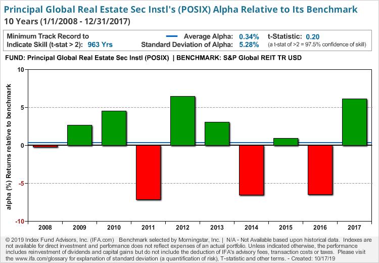 Principal Global Real Estate Sec Instl
