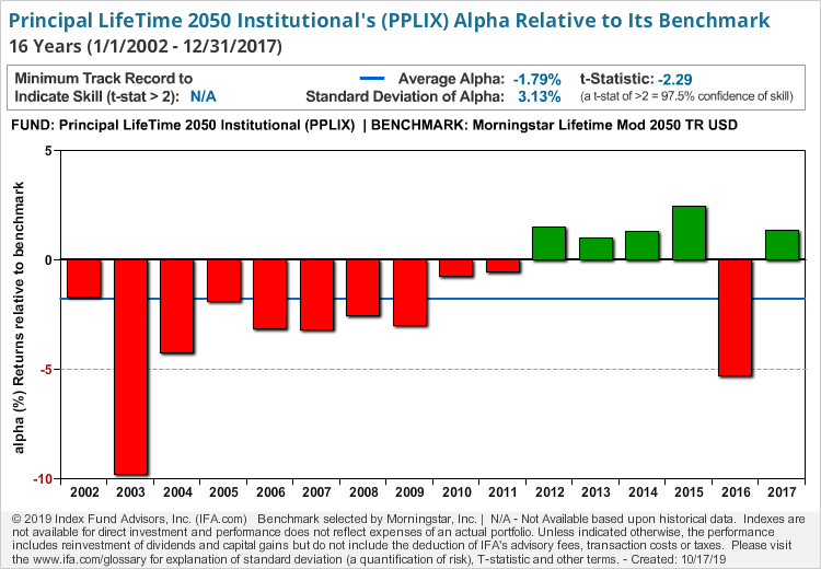 Principal LifeTime 2050 Institutional