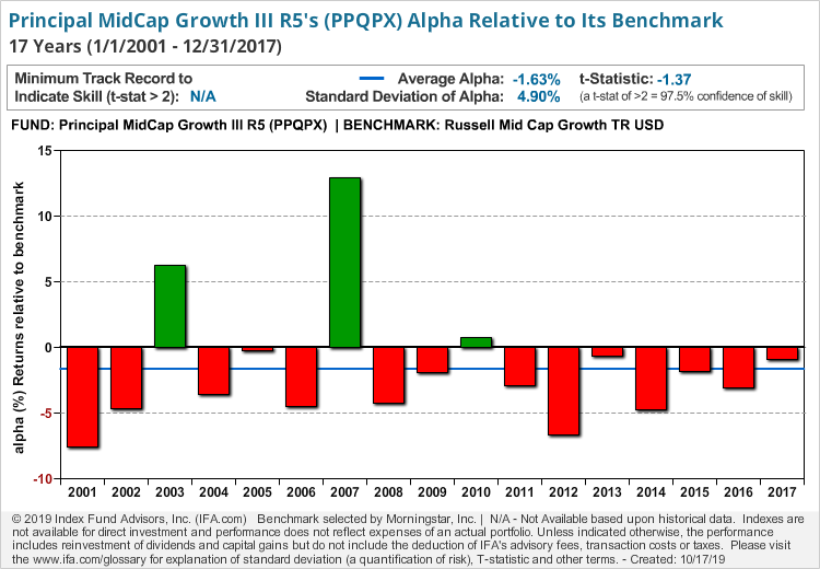 Principal MidCap Growth III R5