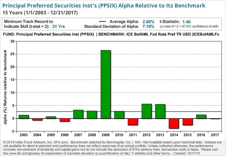 Principal Preferred Securities Inst