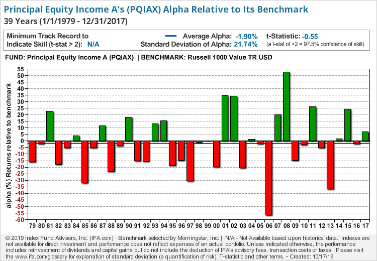 Principal Equity Income A