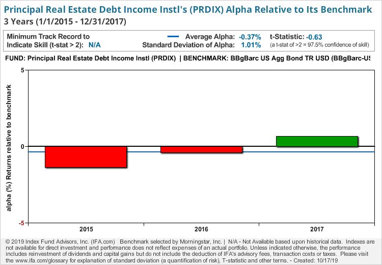 Principal Real Estate Debt Income Instl