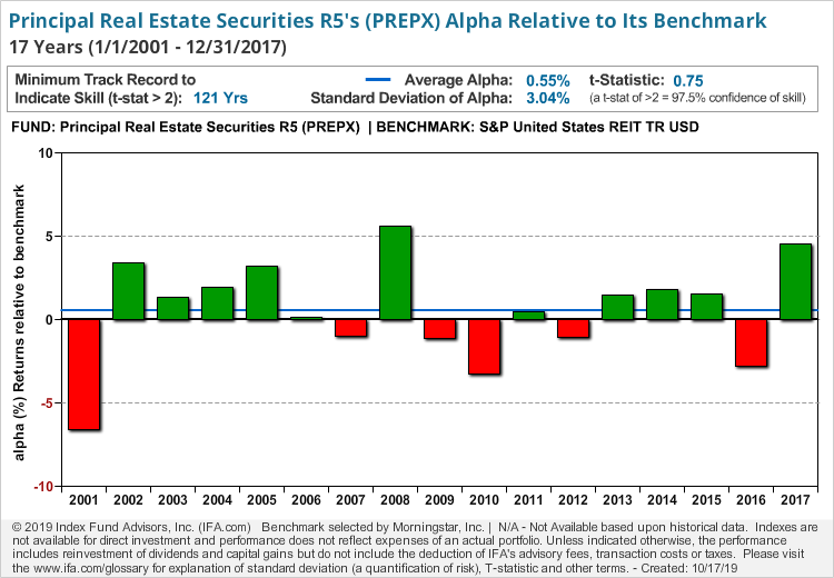 Principal Real Estate Securities R5