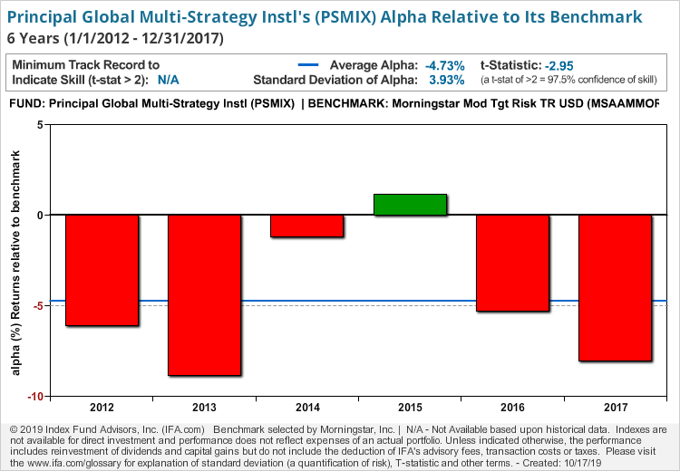 Principal Global Multi-Strategy Instl