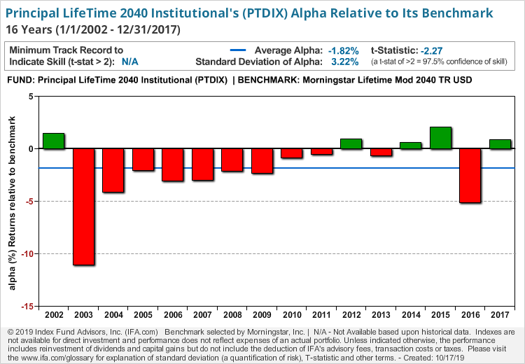 Principal LifeTime 2040 Institutional