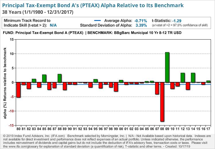 Principal Tax-Exempt Bond A