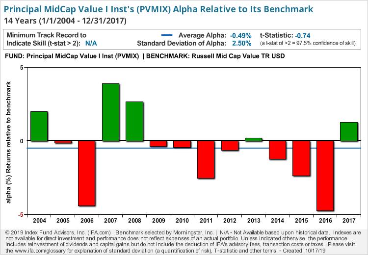Principal MidCap Value I Inst
