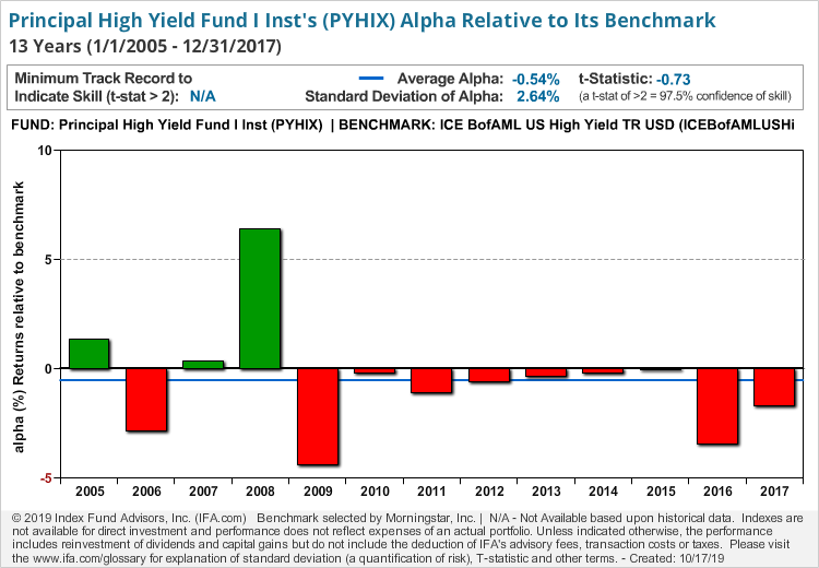 Principal High Yield Fund I Inst