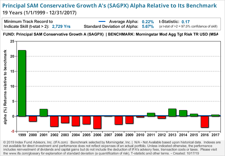 Principal SAM Conservative Growth A