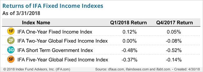 Returns of IFA Fixed Income Indexes
