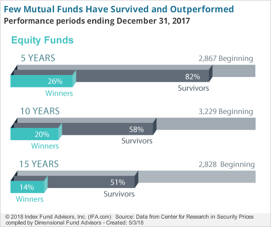Few Mutual Funds Have Survived and Outperformed-eq