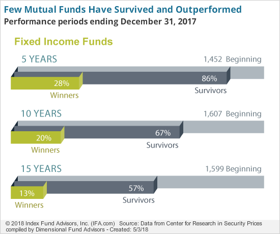 Few Mutual Funds Have Survived and Outperformed-fi