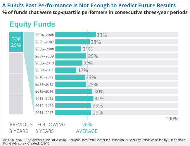 A Fund's Past Performance Is Not Enough to Predict Future Results-eq
