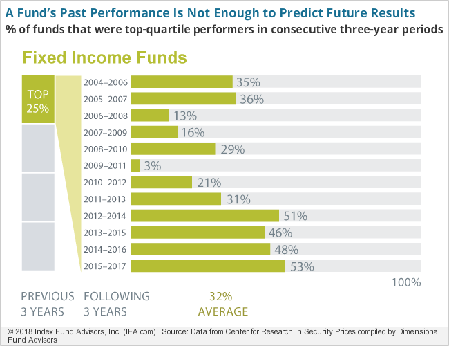 A Fund's Past Performance Is Not Enough to Predict Future Results-fi