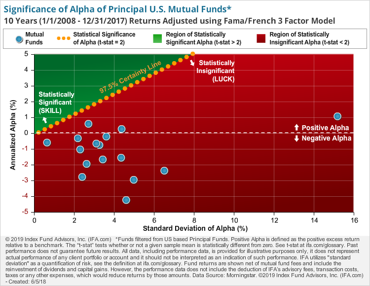 Principal Financial Group - T-Stat Scatter Plot