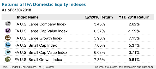 Returns of IFA Domestic Equity Indexes Q2 2018