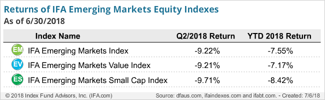 Returns of IFA Emerging Markets Equity Indexes Q2 2018