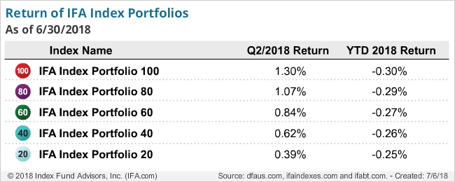 IFA Index Portfolios Returns Q2 2018
