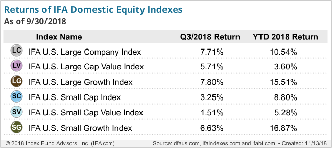 Returns of IFA Domestic Equity Indexes Q3