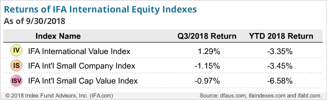 Returns of IFA International Equity Indexes Q3