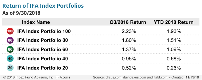 Returns of IFA Index Portfolios Q3 2018