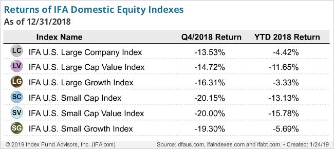 Returns of IFA Domestic Equity Index -q4-2018