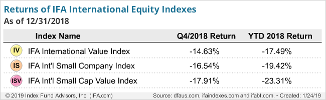 Return of IFA International Equity Indexes - Q4-2018
