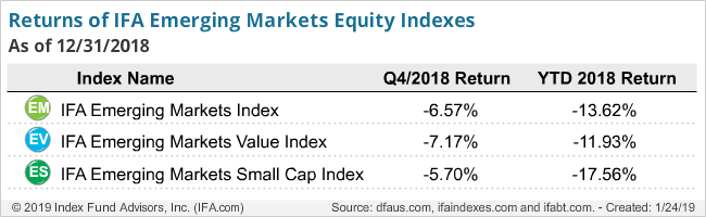 Return of IFA Emerging Markets Equity Index-Q4-2018